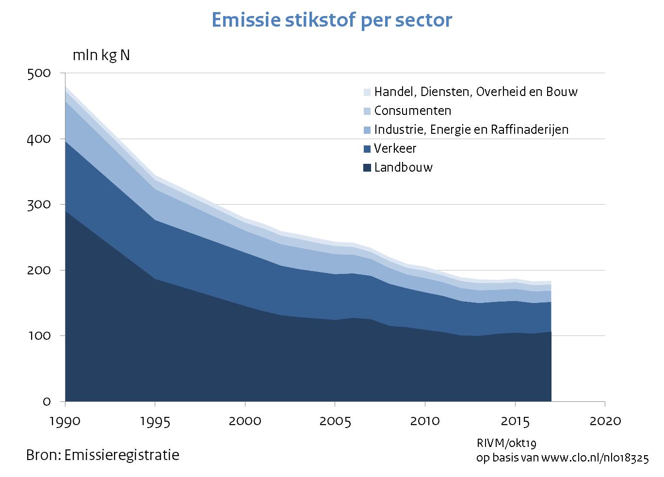 stikstofonderzoek.nl wat is stikstofdepositie grafiek