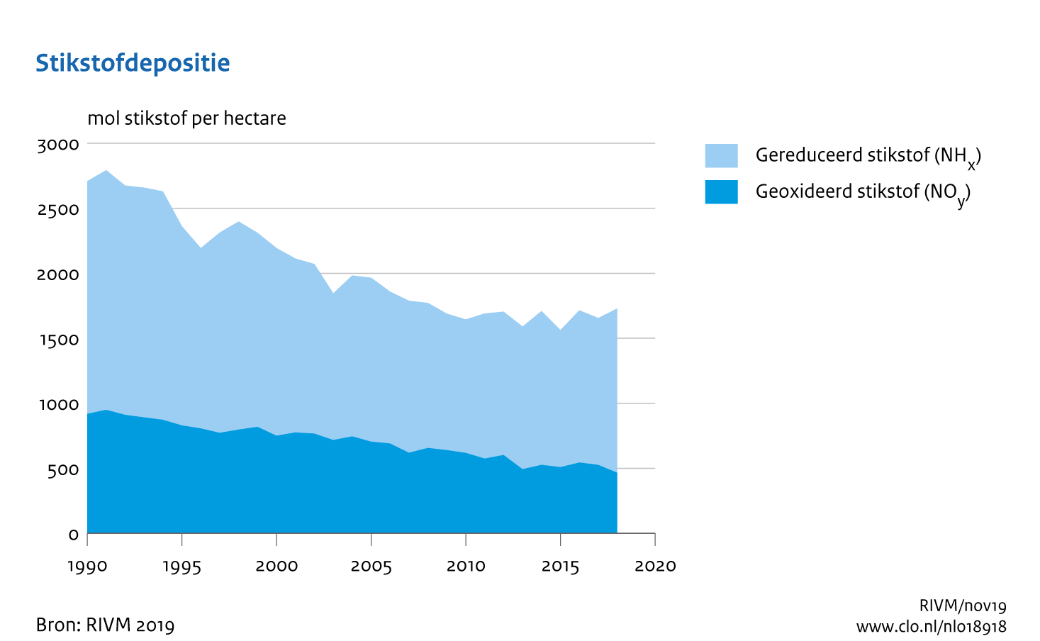 stikstofonderzoek.nl wat is stikstofdepositie grafiek2